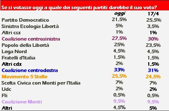 sondaggio-piepoli-29-04-2013
